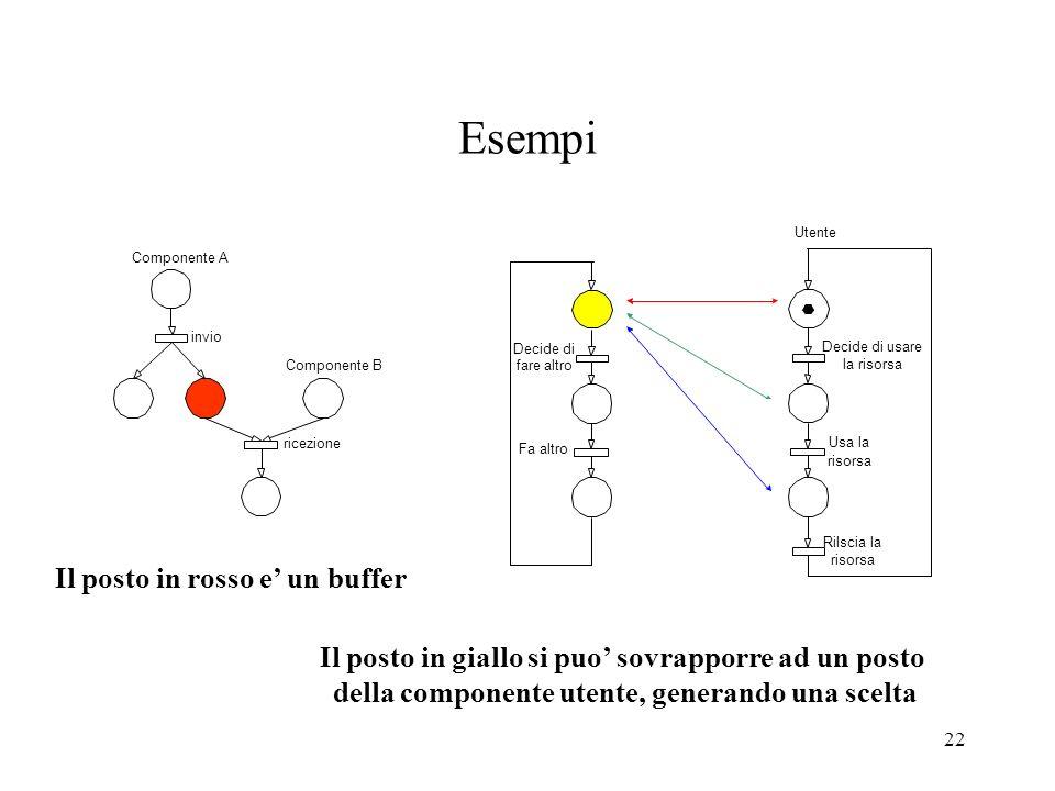 23 Il modello risultante Una rete SA è un grafo orientato con due tipi di nodi, posti e transizioni, alternativamente connessi da archi orientati in modo tale che: a)non ci siano nodi isolati b) due posti o due transizioni non siano mai connessi c) ogni transizione abbia lo stesso numero di archi entranti e uscenti (a meno dei buffer) d)linsieme dei posti sia ripartibile in classi disgiunte che costituiscono gli stati di ciacuna componente (a meno dei buffer)