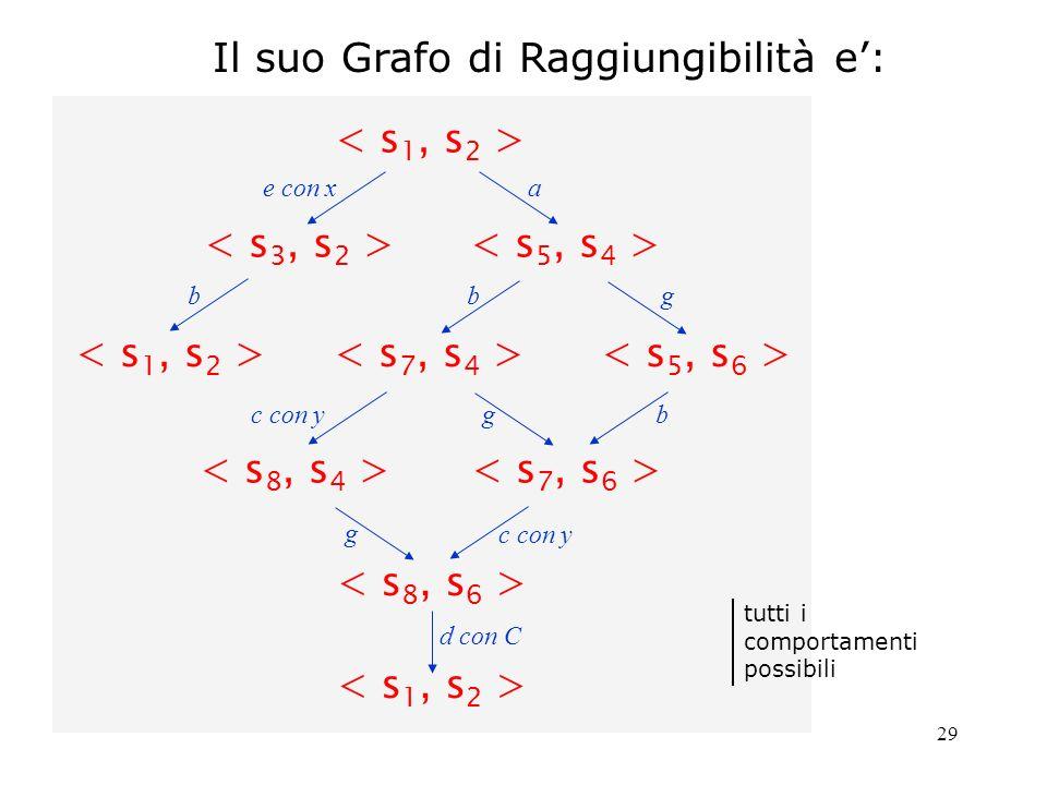 30 Il corrispondente FSP e: A = (e_conX --> b --> A | a_conB --> b --> c_conY --> d_conBeC -->A) B = (a_conA --> g --> d_conAeC --> B A_B = (A || B ) ( i colori indicano le azioni da sovrapporre ) Il cui LST e isomorfo al precedente grafo di raggiungibilita: stesso numero di nodi (stati), stesso numero di archi con eguale etichettatura