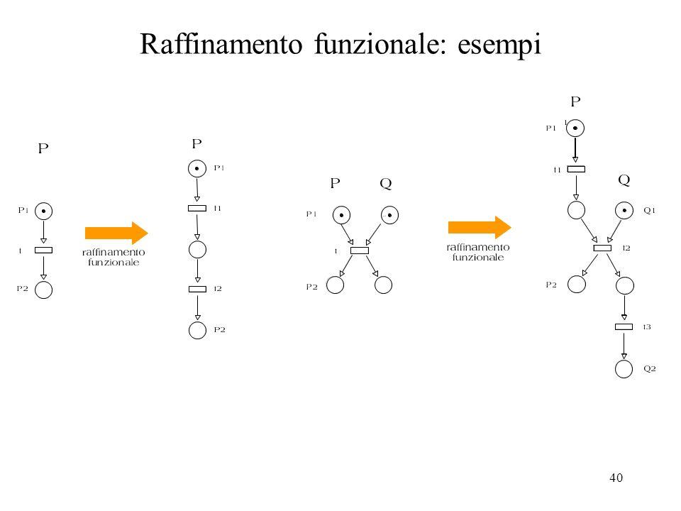 41 Il Raffinamento Organizzativo isola una componente di un sistema e la sostituisce con un insieme di componenti in modo che sia comunque mantenuto il comportamento che la componente esibisce al suo ambiente.