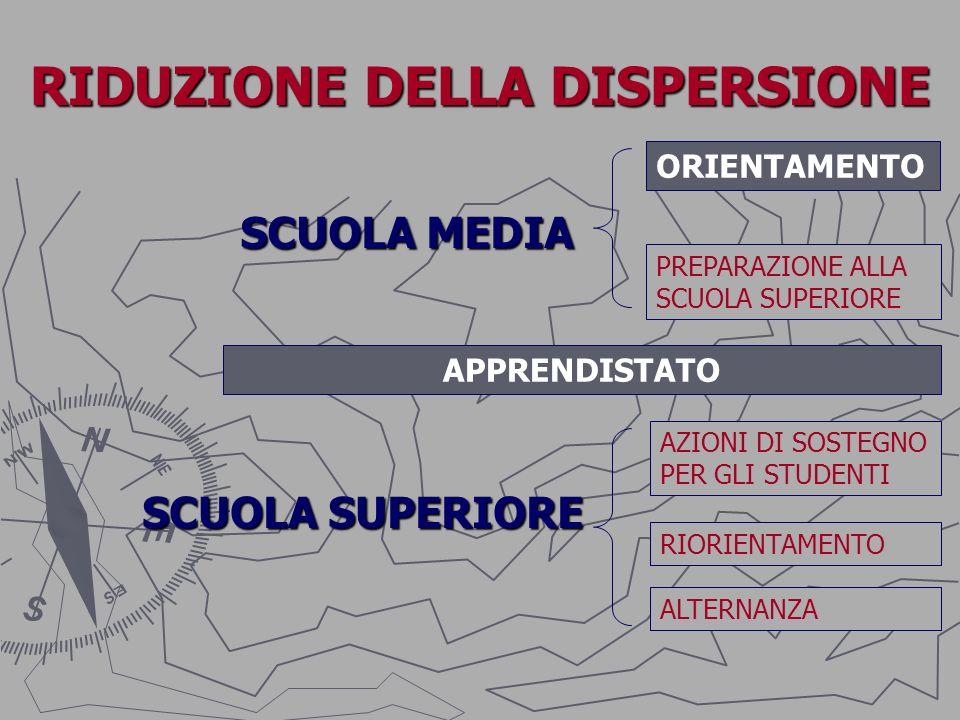 Verso il futuro: scuola e territorio per il successo formativo progetto di orientamento e prevenzione della dispersione scolastica