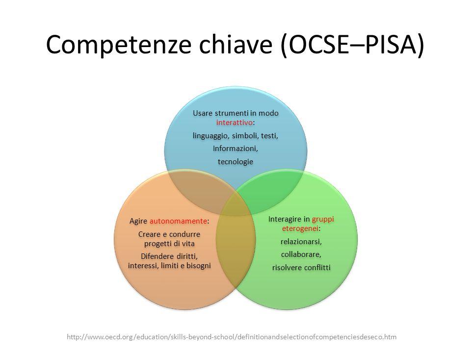 Nel frattempo in Italia… Invalsi esame di stato secondaria di primo grado (2010/2011) http://www.invalsi.it/esamidistato1011/documenti/PN1011_Matematica.pdf http://www.ateniesi.it/ancora-sui-test-invalsi-in-risposta-a-giorgio-israel/