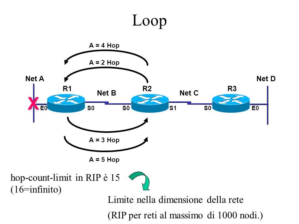 Opzioni per la stabilità Le opzioni usate in RIP per migliorare la stabilità sono: –Split Horizon: un router non annuncia una destinazione sullinterfaccia da cui lha appresa –Split Horizon with Poisonous Reverse: se un router perde la connettività verso una rete, dopo aver inserito il valore 16 (inf) nella entry, la mantiene invariata per un determinato numero di periodi di routing updated; inoltre annuncia in broadcast con valore infinito (16) il costo per raggiungere quella rete.