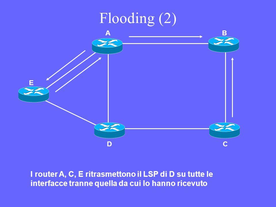 LSP Database (replicato su ogni Router ) AB/2 BA/2D/3E/2 CD/1 DB/3C/1G/1 EB/2F/5G/2 FE/5H/4 GD/1E/2H/1 HF/4G/1 F E DB A C 2 1 3 2 1 2 5 4 1 H G Costo LSP DataBase