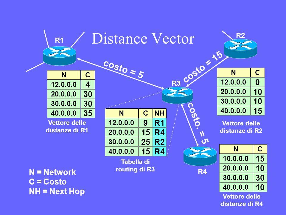 1)quando riceve un messaggio da un router adiacente confronta ogni coppia (destinazione, costo) col contenuto della tabella di routing: a)se la destinazione non è in tabella e il costo dellannuncio non è infinito allora crea una nuova entry per la nuova destinazione e fa partire un timout timer per la nuova entry; b) se la destinazione è in tabella e il next hop è il router adiacente che ha fatto lannuncio allora aggiorna il costo ed il next hop nella entry e fa ripartire il timeout timer; c) se la destinazione è nella tabella e il costo indica un percorso migliore allora aggiorna il costo e fa ripartire il timeout timer; 2) quando scatta il timeout timer pone il costo a infinito e fa partire il garbage collection timer; 3) quando scatta il garbage collection timer cancella la entry dalla tabella di routing; 4) ad intervalli regolari trasmette ai router adiacenti un messaggio che riporta tutte le coppie (destinazione, costo) contenute nella tabella di routing.