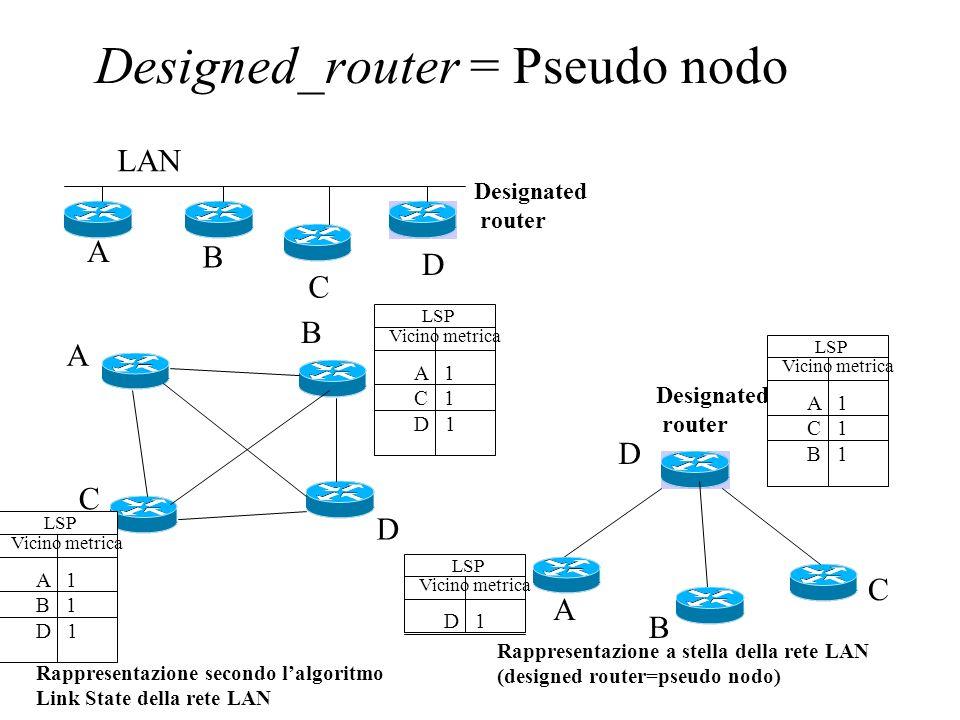 Routing gerarchico Backbone Area #0 Area #1 Area #2 Area #3 LSP Database Area 0 LSP Database Area 1 LSP Database Area 0 LSP Database Area 0 LSP Database Area 2 LSP Database Area 3 La grandezza del database in cui vengono memorizzati i LSP, il tempo per lelaborazione delle informazioni di routing e il volume dei messaggi scambiati aumentano al crescere delle dimensioni del dominio!