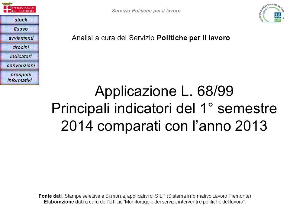 Indicatori al 30/06/2014 FMTOT.