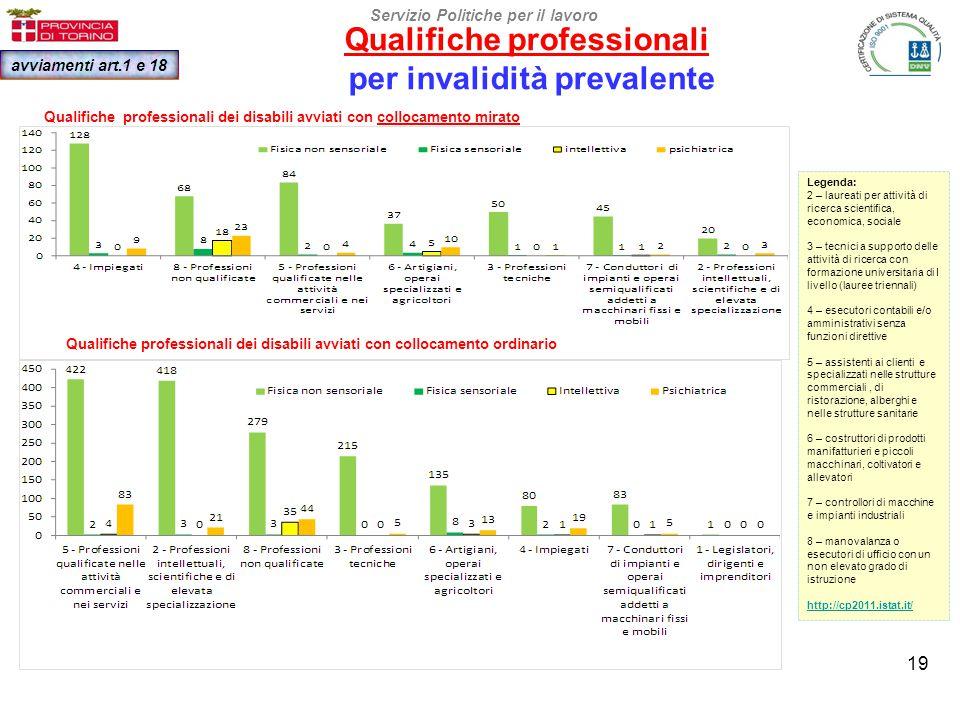 Tipo avviamento al lavoro per categorie di disabilità Servizio Politiche per il lavoro avviamenti art.1 e 18 20