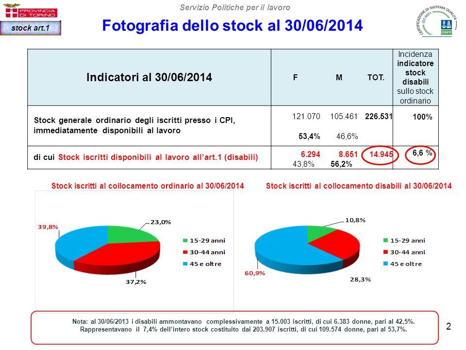 La fotografia degli iscritti all'art.1 della Legge 68/99 Lo stock dei cittadini iscritti al 30/06/2014 è di 18.871 (- 2,7% rispetto al 30/06/2013), di cui 8.195 donne (43,8%).