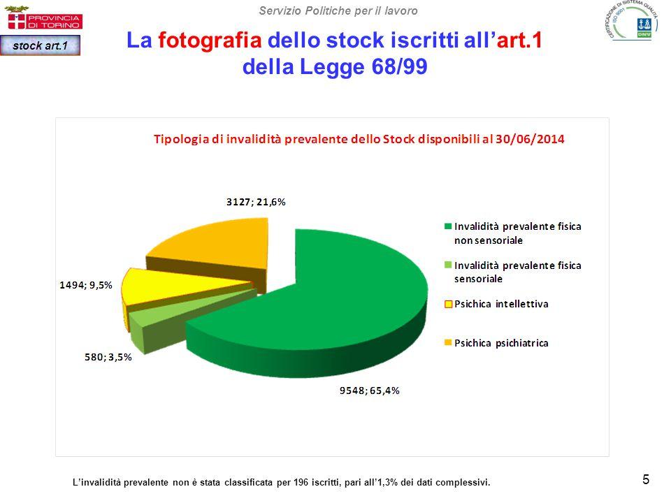 La fotografia dello stock iscritti all'art.1 della Legge 68/99 Servizio Politiche per il lavoro stock art.1 Distribuzione dello stock secondo le classi di grado invalidità, ai sensi dell'art.