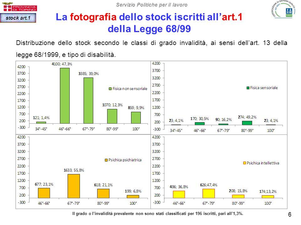 La fotografia dello stock dei disponibili al lavoro, iscritti ai sensi dell'art.18* L.