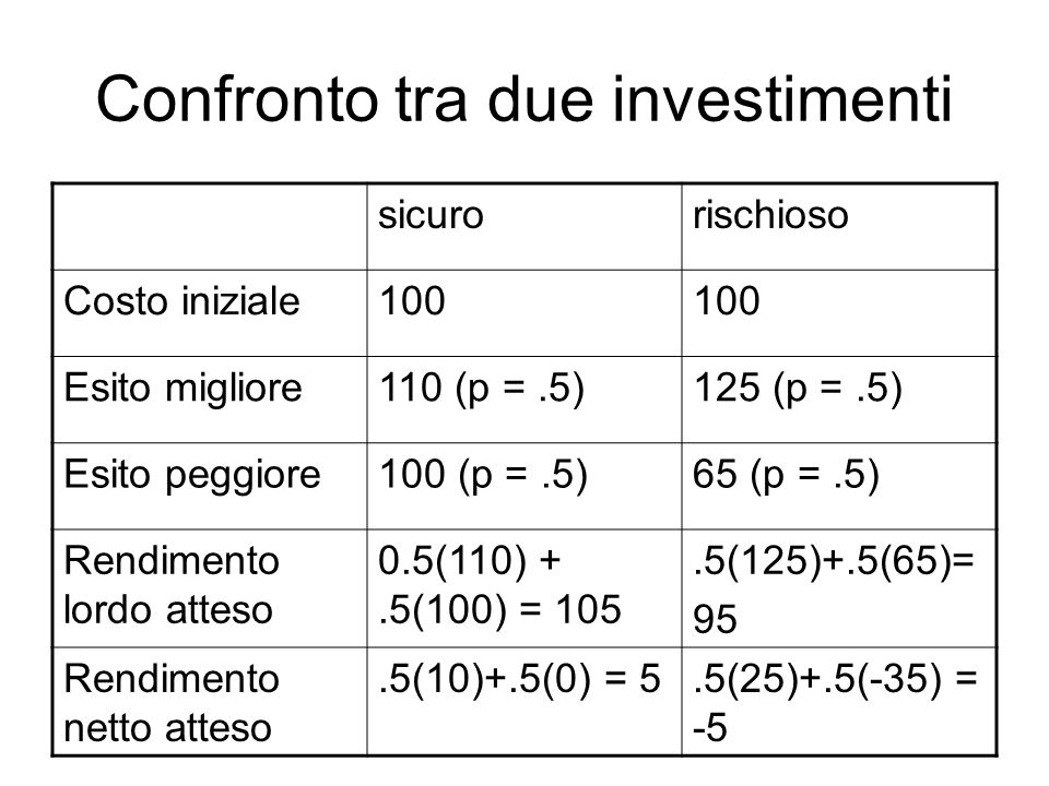 Presenza di incentivi perversi sicurorischioso Costo iniziale depositanti 97 Costo iniziale proprietari 33 Rendimento atteso depositanti 00 Rendimento lordo atteso proprietari 105 -97 = 8.5(125-97) +.5(65-65) = 14