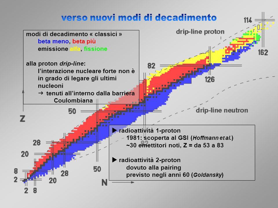 da uno stato eccitato -2p decay: 22 Al, 26 P, 31 Ar,… altri casi: 14 O, 17 Ne, 18 Ne (T.