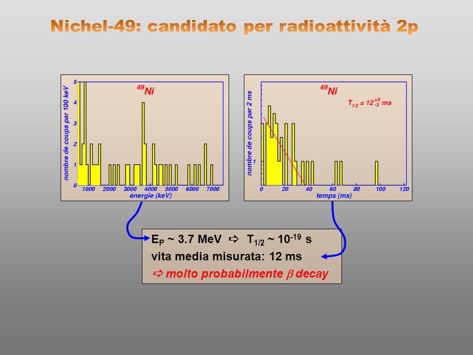 assegnazione della transizione: energia del picco:1.14 ± 0.05 MeV nel range atteso perché lemissione di 2p sia osservabile larghezza del picco:60 keV 30 % più stretta che p no pile-up vita media:4.7 ms compatibile con Q 2P filiazione: in accordo con lenergia e il tempo del decadimento p decay del 43 C Descrizione coerente dellemissione di 2p dallo stato fondamentale del 45 Fe