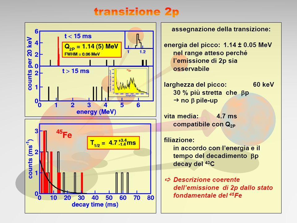 confronto tra 45 Fe e 46 Fe ( p): stesse condizioni energetiche: Q simili e stessa energia E P efficienza di coincidenza: 30~35 %