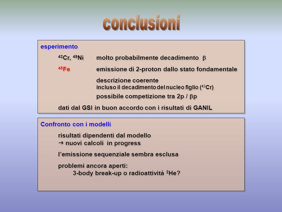 esperimenti (GANIL) 45 Feconferma dellemissione di 2p (riproducibilità) precisi Q 2P e T 1/2 decadimento del figlio, branch 48 Niosservazione 1999 buone condizioni per lemissione di 2p tipo di decadimento.