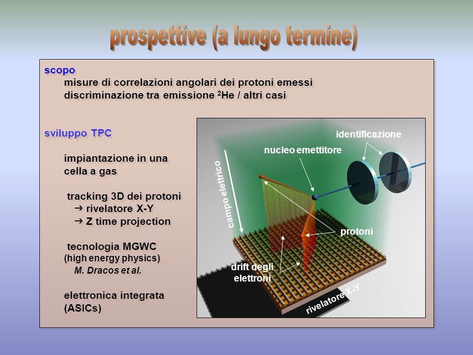 Decadimento per emissione di 2 protoni Le figure utilizzate in questa presentazione sono state prese dal talk presentato da J.