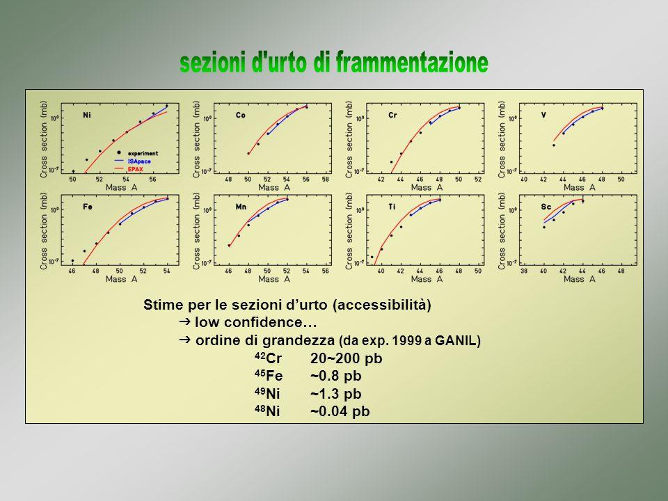frammentazione del proiettile bersaglio di Nichel naturale SISSI device (grande accettanza) frammentazione del proiettile bersaglio di Nichel naturale SISSI device (grande accettanza) spettrometro LISE3 selezione B degrader acromatico (Be) filtro di Wien spettrometro LISE3 selezione B degrader acromatico (Be) filtro di Wien set-up di rivelazione identificazione degli ioni misura del decadimento set-up di rivelazione identificazione degli ioni misura del decadimento Fascio primario ciclotroni CSS1 e CSS2 58 Ni @ 75 MeV / A intensità sul target ~3 Ae Fascio primario ciclotroni CSS1 e CSS2 58 Ni @ 75 MeV / A intensità sul target ~3 Ae 10 5 p/s 10 13 p/s 10-100 p/s efficienza di trasmissione: 1~10 %