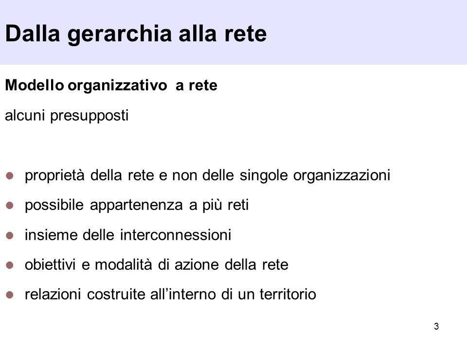 4 Verso lorganizzazione a rete Che cosa si intende per modello organizzativo a rete.