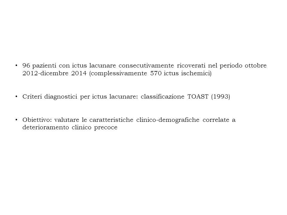 Caratteristiche cliniche e demografiche dei pazienti con ictus lacunare (n = 96) SessoM 39 (40.6%), F 57 (59.4%) Mediana età (range)75 (33-91) Ipertensione arteriosa74 (77.1%) Dislipidemia37 (38.5%) Cardiopatia35 (36.5%) Diabete mellito26 (27.1%) Pregresso stroke/TIA19 (19.8%) Fumo17 (17.7%) Neoplasia14 (14.6%) FA11 (11.4%) Demenza9 (9.3%) AOCP2 (2.1%) Trattamento antiaggregante/TAO41 (42.7%) Circolo posteriore11 (11.5%) Mediana NIHSS in (range)3 (0-12)