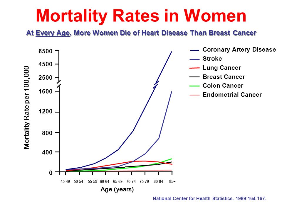 Incidence of CVD: Relation to Menopause Status Incidence (per 1000 women) Age (years) CVD = cardiovascular disease.