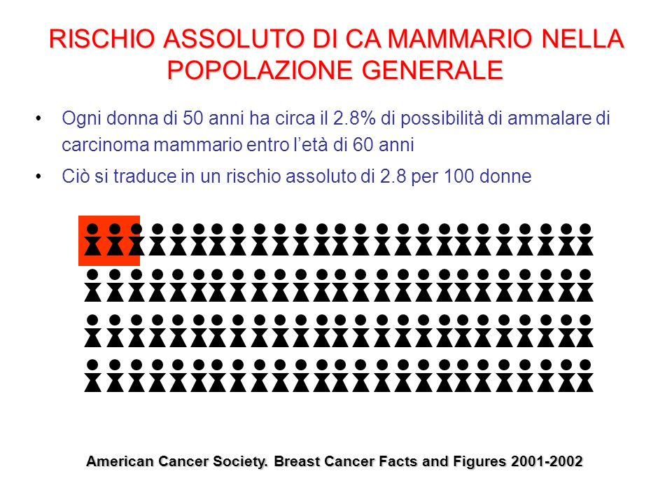 RISCHIO ASSOLUTO DI CA MAMMARIO DOPO 5 ANNI DI HRT ( incremento del rischio del 26%)I risultati dello studio WHI indicano un Hazard Risk per k mammario di 1.26 dopo 5 anni di HRT ( incremento del rischio del 26%) Ciò si traduce in un rischio assoluto di 3.5 per donne che utilizzano HRT American Cancer Society.