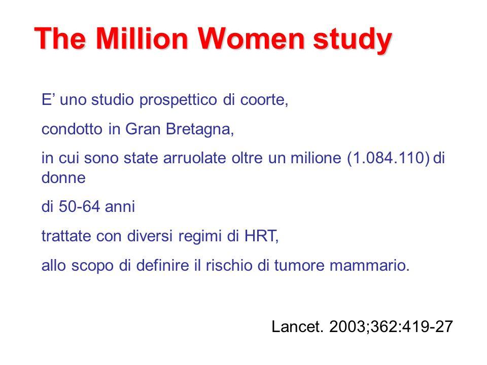 -la terapia sostitutiva aumenta il rischio di carcinoma mammario - il rischio di carcinoma mammario aumenta già nei primi 1-2 anni e cresce ulteriormente con il perdurare della terapia; -le donne che hanno assunto la terapia in passato non mostrano un aumento del rischio; - sebbene il rischio sia significativamente maggiore per la terapia con E/P rispetto alle altre (RR 2.00, 95% CI 1.88-2.12, p<0.0001), tutti i tipi di trattamento studiati aumentano il rischio di carcinoma mammario (estrogeno: RR 1.30, 95% CI 1.21-1.40; tibolone: RR 1.45, 95% CI 1.25- 1.68);