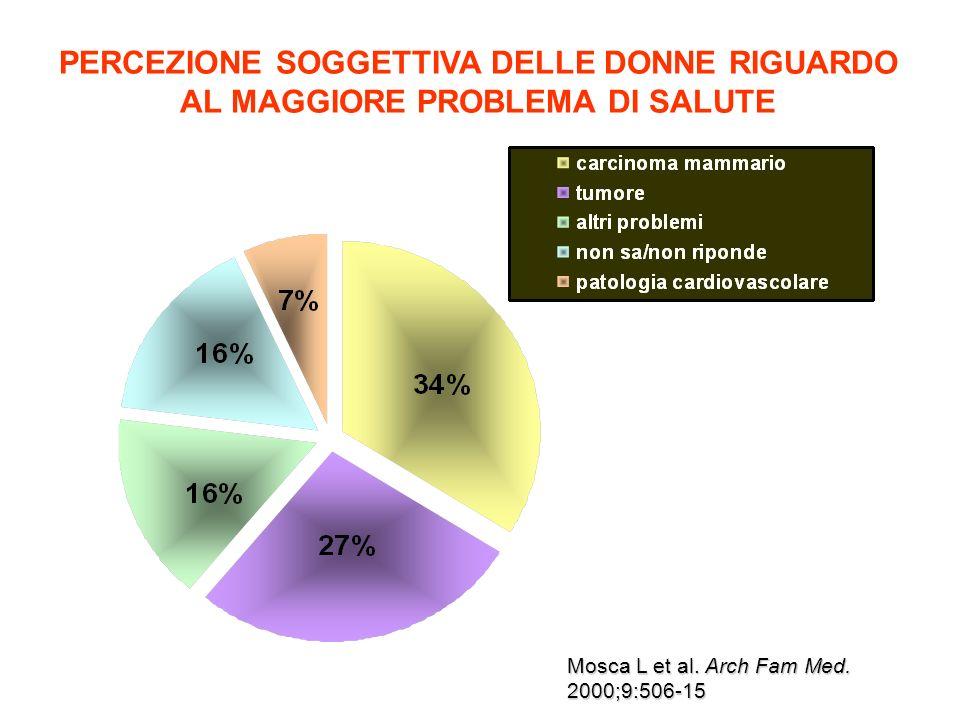 CAUSE DI MORTALITA FEMMINILE Decessi totali (%) nel 1999 tra donne detà 65aa Anderson RN.
