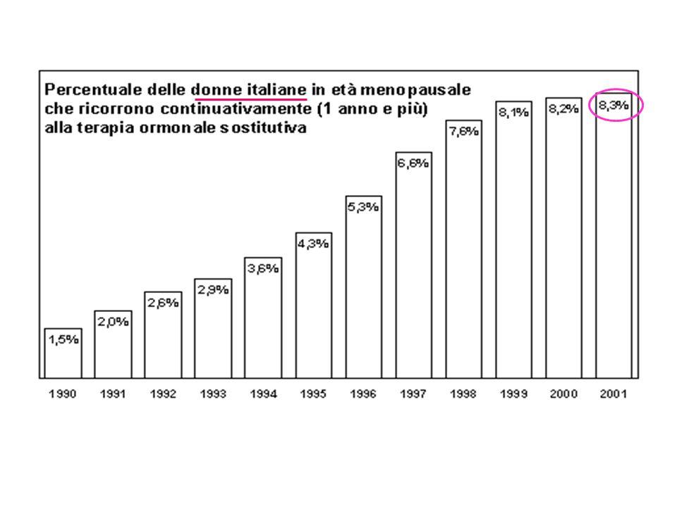 UTILIZZO DI HRT IN ITALIA (effettive Anno 2000) 11,40 8,04% 5,11% 10,66 Media8,43%
