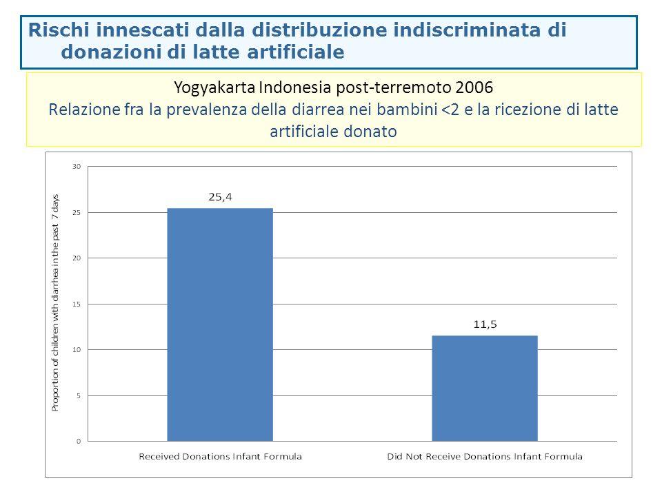 Il Codice Internazionale per la commercializzazione dei sostituti del latte materno Protezione dalle influenze commerciali per le scelte relative allalimentazione infantile.