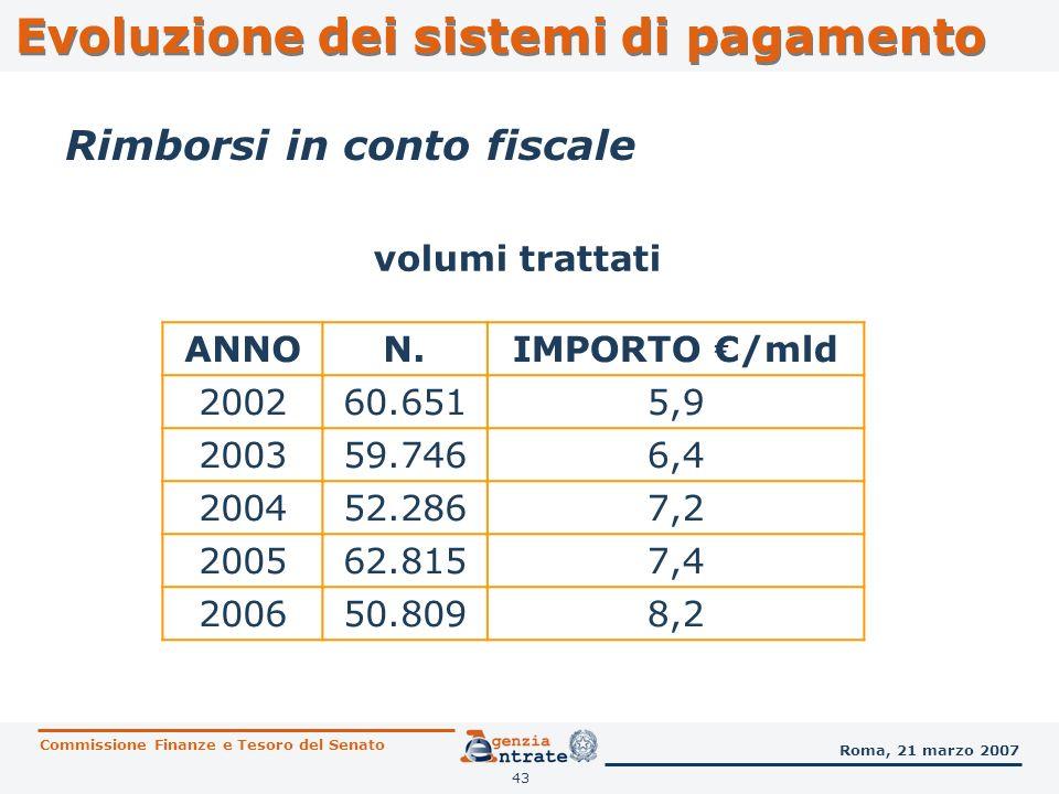 44 RIMBORSI EROGATI NEL 2006 E PREVISIONE DI EROGAZIONE PER IL 2007 Evoluzione dei sistemi di pagamento Commissione Finanze e Tesoro del Senato Roma, 21 marzo 2007 IMPOSTA ANNO DIMPOSTA NUMERO RIMBORSI IMPORTO DEL CAPITALE Imposte Dirette 20062.328.616 2.221.874.723,00 2007*2.500.000 2.500.000.000,00 IVA 2006 8.588.131.284,64 2007* 10.000.000.000,00 TOTALE 20062.328.616 10.810.006.007,64 2007*2.500.000 12.500.000.000,00 * = dati previsionali