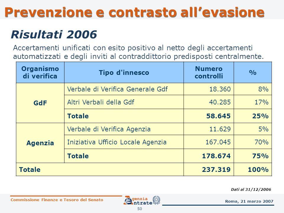 51 Attività Numero Controlli Maggiore* Imposta Accertata SETTORE COSTRUZIONI EDILI 9.172 702.837 COMPRAVENDITA ED INTERMEDIAZIONE IMMOBILIARE 3.281 251.891 TOTALE 12.453 954.728 (*) Migliaia di euro Accertamenti unificati eseguiti nel settore immobiliare Dati al 31/12/2006 Commissione Finanze e Tesoro del Senato Roma, 21 marzo 2007 Risultati 2006 Prevenzione e contrasto allevasione