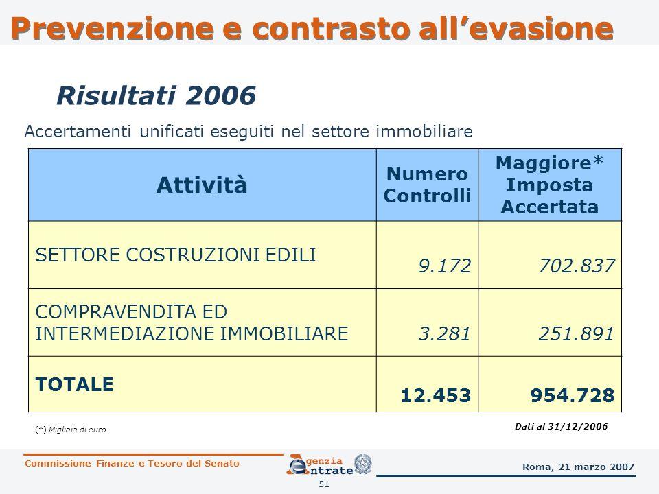 52 Accertamenti unificati relativi a dichiarazioni con esposizione di crediti IVA ANNO DI ATTIVITA MAGGIORE IMPOSTA* DA SANZIONARE 2005 1.636.170 2006 2.170.690 INCREMENTO % 32,7% (*) Migliaia di euro Dati al 31/12/2006 Commissione Finanze e Tesoro del Senato Roma, 21 marzo 2007 Risultati 2006 Prevenzione e contrasto allevasione