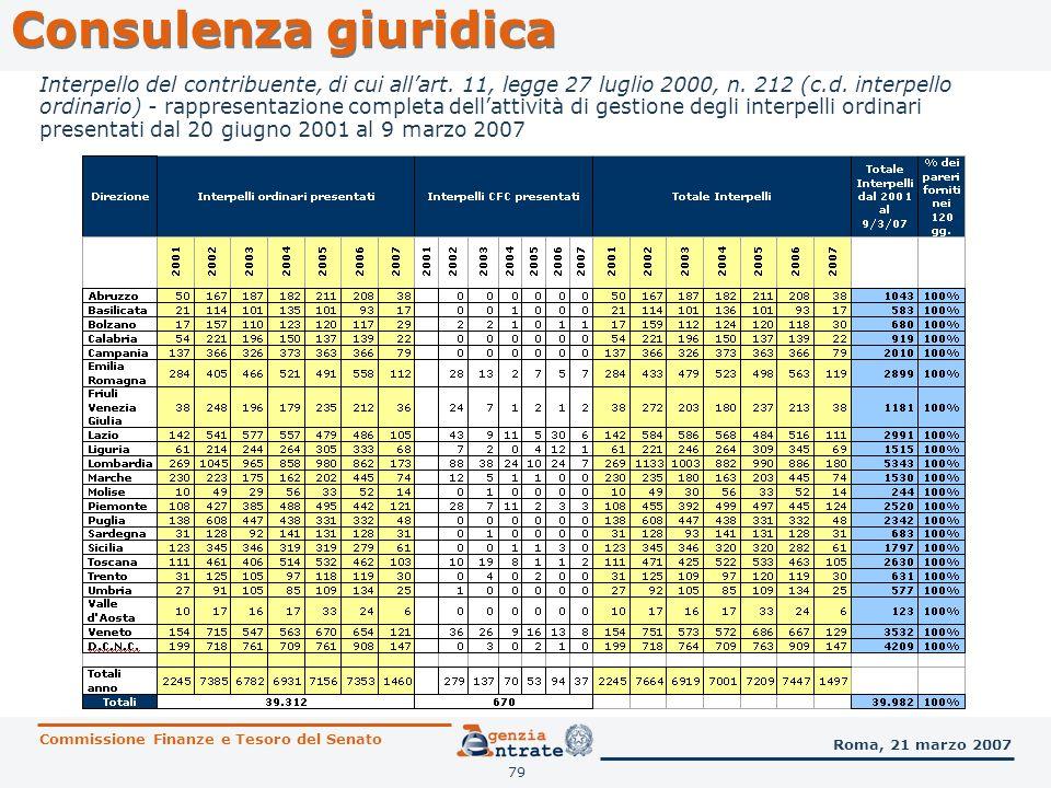 80 Consulenza giuridica Commissione Finanze e Tesoro del Senato Roma, 21 marzo 2007 Gli interpelli inammissibili vengono trattati per determinazione autonoma dellAgenzia, che si ritiene rispondente alla ratio dello Statuto del contribuente, fornendo consulenza giuridica