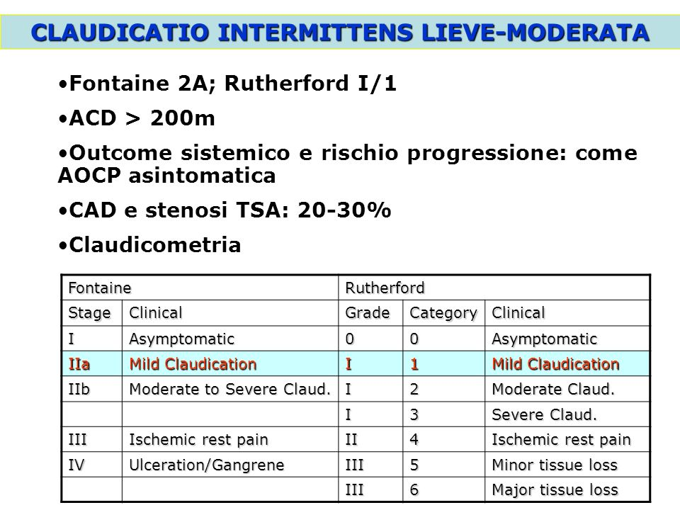 CLAUDICATIO INTERMITTENS MODERATA Fontaine 2B; Rutherford I/2 ACD 100m Outcome sistemico = claudicatio lieve Progressione 6-10% a 12-18 mesi FontaineRutherford StageClinicalGradeCategoryClinical IAsymptomatic00Asymptomatic IIa Mild Claudication I1 IIb Moderate to Severe Claud.