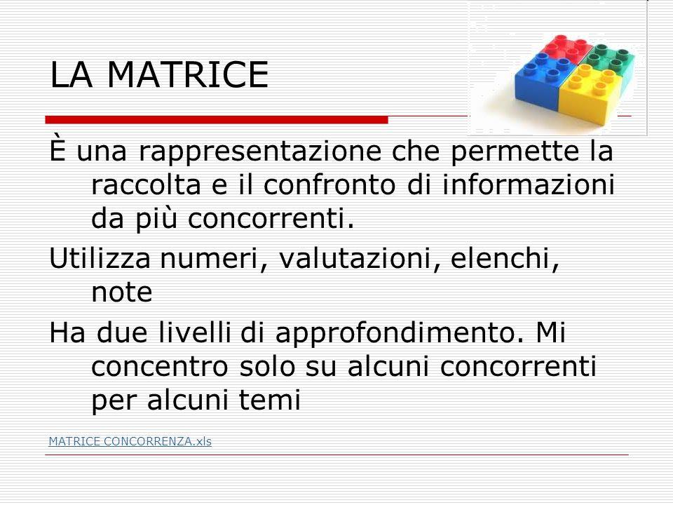 Dall'analisi di mercato Quando compilo la matrice, articolo riflessioni che mi sono utili per agire ma anche x capire qualcosa di importante sul mercato e i clienti.