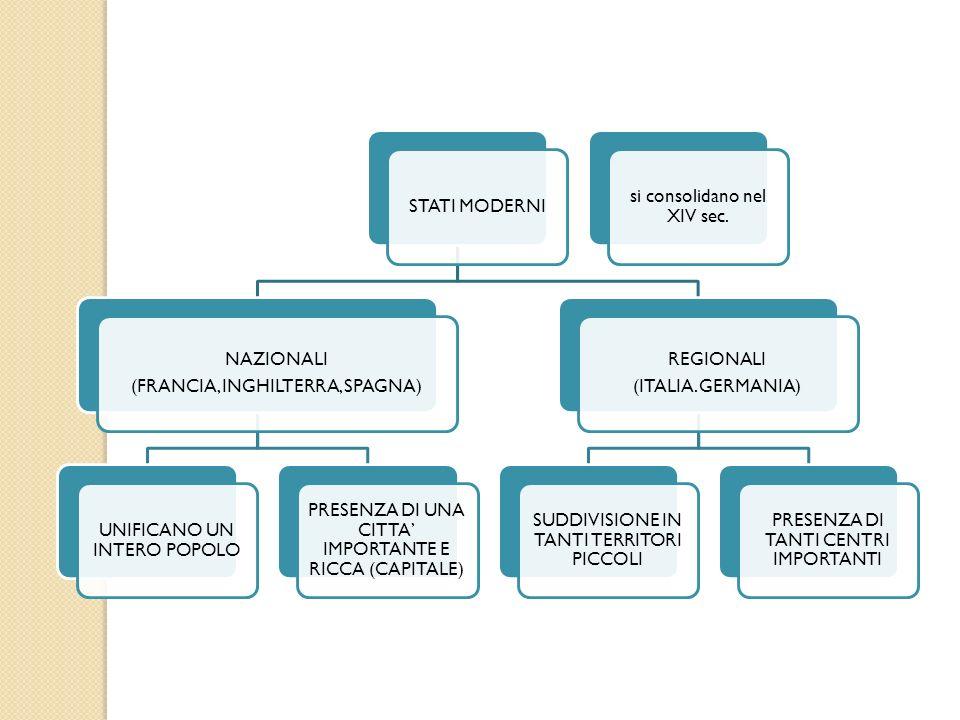 CARATTERISTICHE DEGLI STATI NAZIONALI CONQUISTA E CONTROLLO DEL TERRITORIO DA PARTE DI UN UOMO POTENTE PRESENZA DI UN FORTE POTERE CENTRALE MONARCHICO (A SPESE DI FEUDATARI, CHIESA E CITTA AUTONOME); REGNI VASTI E UNITI UN SOLO POPOLO, ACCOMUNATO DA LINGUA E TRADIZIONI, VIVE SU UN SOLO TERRITORIO; CODICE DI LEGGI VALIDO IN TUTTO IL REGNO E PER TUTTI I SUDDITI; ISTITUZIONE DI TRIBUNALI CHE AMMINISTRANO LA GIUSTIZIA IN NOME DEL RE; CREAZIONE DI UN ESERCITO PERMANENTE; IMPOSIZIONE DI TASSE ORDINARIE E STRAORDINARIE; SUPERIORITA DEL SOVRANO, CHE GOVERNAVA AFFIANCATO DA UN CONSIGLIO DEL RE; SUDDIVISIONE DELLA SOCIETA IN CLASSI SOCIALI.
