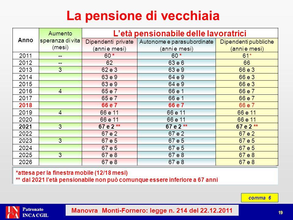 Patronato INCA CGIL La pensione di vecchiaia 20 Manovra Monti-Fornero: legge n.