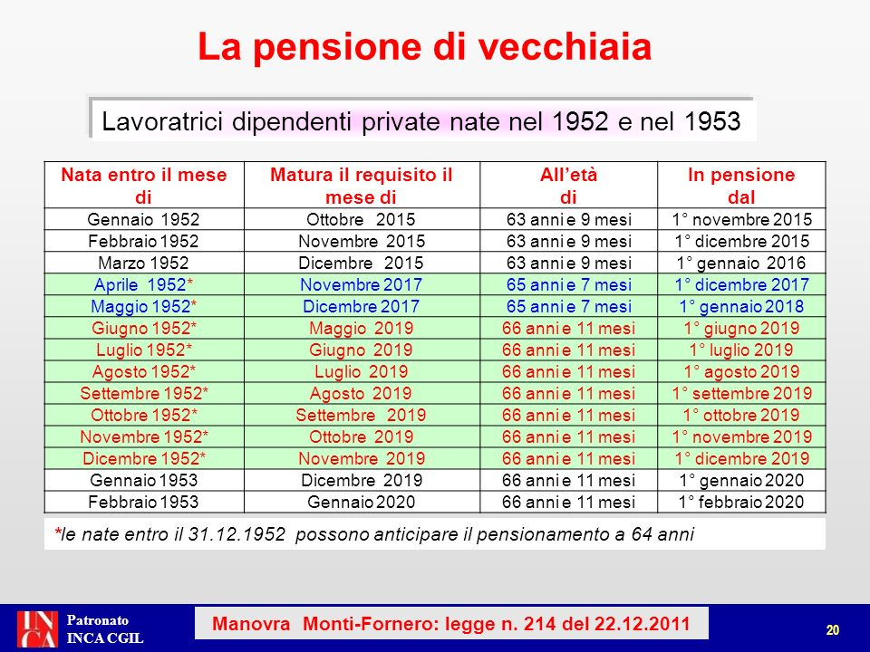 Patronato INCA CGIL comma 15-bis La pensione di vecchiaia 21 Manovra Monti-Fornero: legge n.