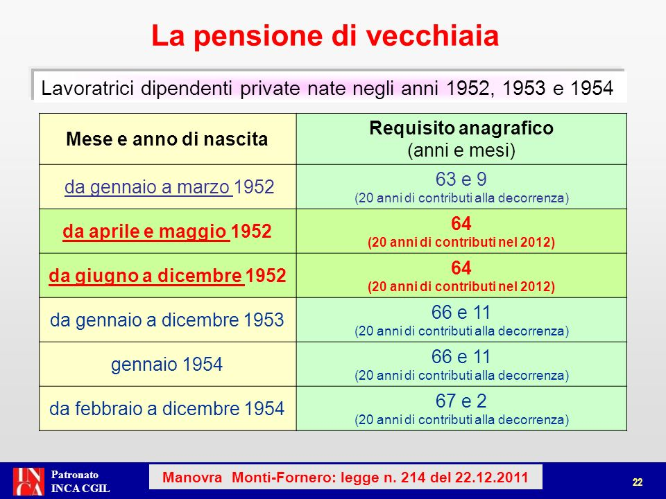 Patronato INCA CGIL La pensione di vecchiaia 23 Manovra Monti-Fornero: legge n.