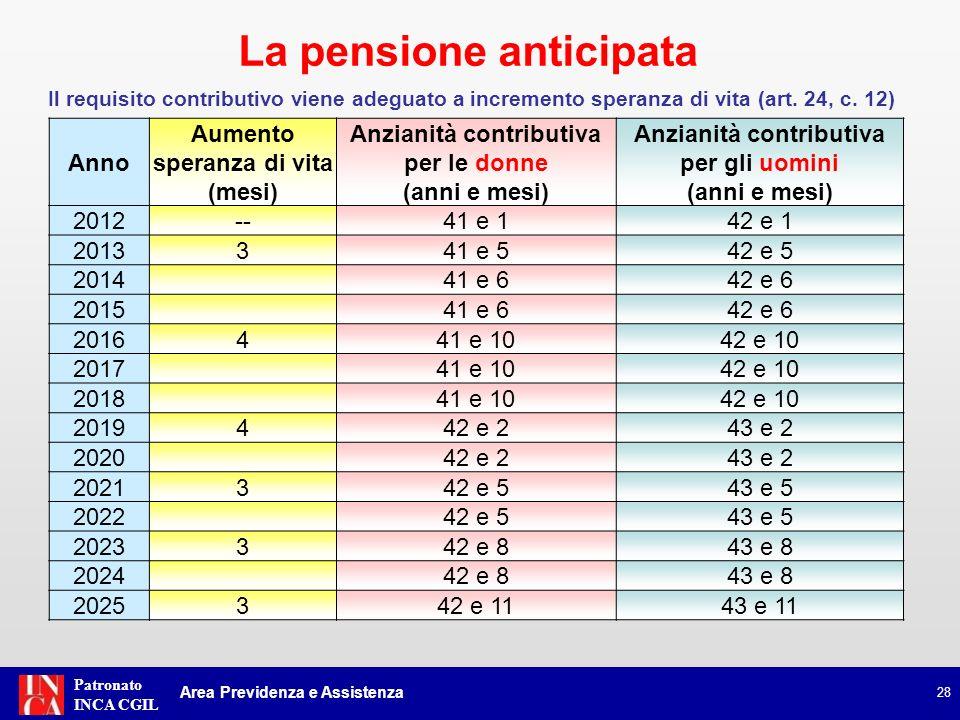 Patronato INCA CGIL Se in pensione anticipata ad età inferiore a 62 anni * Riduzione quota pensione relativa alle anzianità maturate al 31 dicembre 2011: 1% ** per i primi due anni mancanti a raggiungimento 62 anni età; 2% ** per ogni ulteriore anno di anticipo rispetto a 62 se superiore a 2 anni.