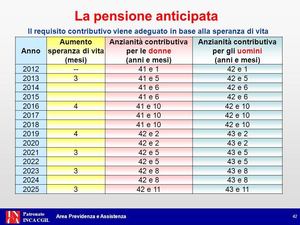 Patronato INCA CGIL I lavoratori con primo accredito contributivo successivo al 1° gennaio 1996 possono, inoltre, conseguire la pensione anticipata con almeno: 63 anni di età 20 anni di contribuzione effettiva* a condizione che limporto della pensione risulti essere non inferiore a 2,8 volte quello dellassegno sociale (circa euro 1.201,20 mensili nel 2012) 43 (Art.