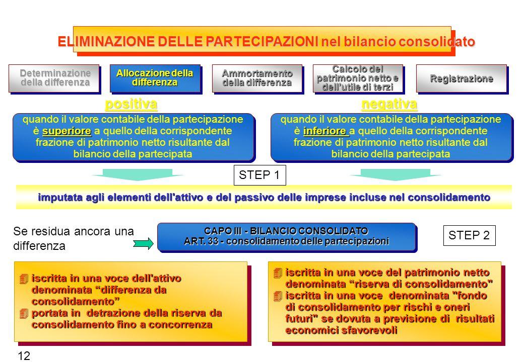 ELIMINAZIONE DELLE PARTECIPAZIONI CAPO III - BILANCIO CONSOLIDATO ART.
