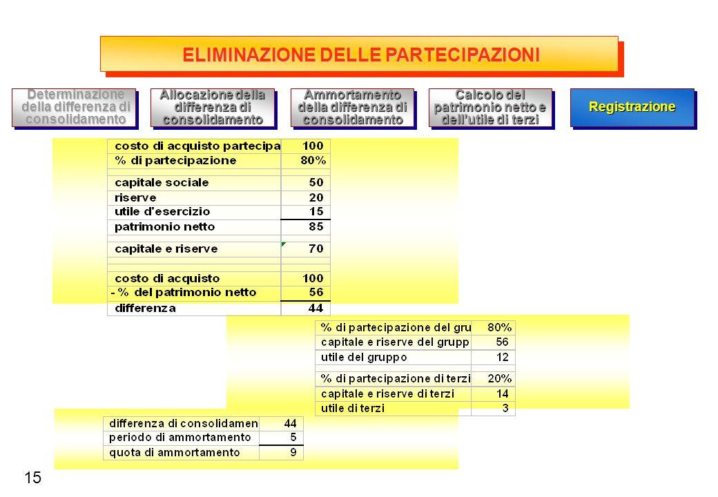 VALUTAZIONE PARTECIPAZIONI Esempio di applicazione del metodo PN 16