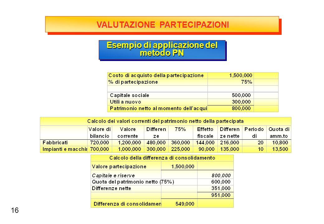IL METODO DEL PATRIMONIO NETTO Quale valenza informativa? Bilancio consolidato:PC.17 CONCLUSIONI 17