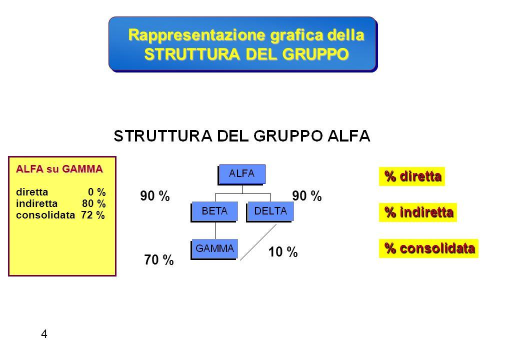 Eliminazione degli utili/perdite infragruppo Eliminazione delle partecipazioni Eliminazione dei saldi infragruppo Eliminazione delle interferenze fiscali Adeguamento ai principi contabili Rettifiche di consolidamento 5
