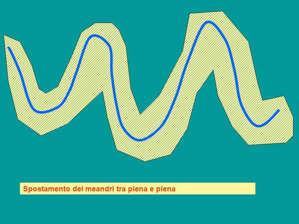 Fiume con meandri Modifica alcuni meandri Minima velocità, prevale sedimentazione Massima velocità, prevale erosione