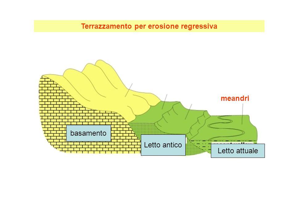 Azione erosiva regressiva quando si abbassa il livello di base tra curva di equilibrio del fiume e bacino in cui sfocia: o per innalzamento della regione continentale o per abbassamento del livello del mare Possibile formazione di terrazzamenti fluviali