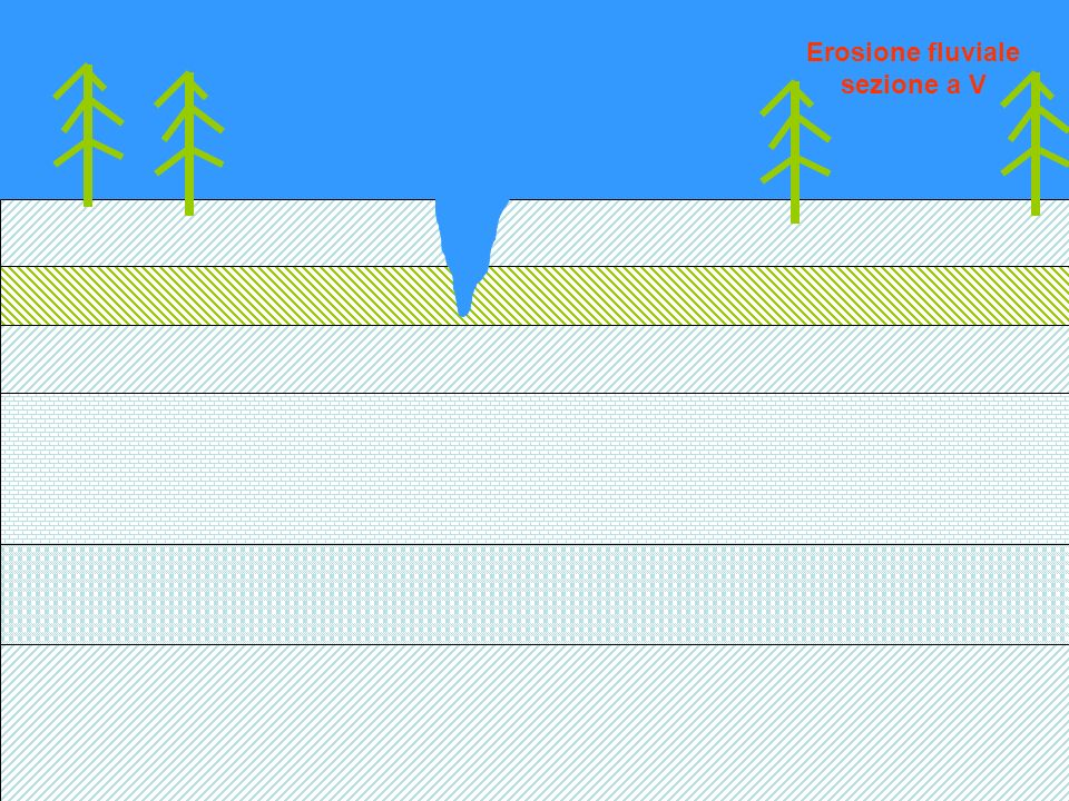 Erosione fluviale in strati calcarei:sezione a V