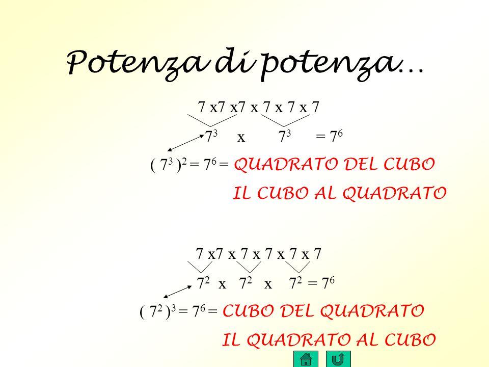 Potenza di potenza… 7 x7 x7 x 7 x 7 x 7 7 3 x 7 3 = 7 6 ( 7 3 ) 2 = 7 6 = QUADRATO DEL CUBO IL CUBO AL QUADRATO 7 x7 x 7 x 7 x 7 x 7 7 2 x 7 2 x 7 2 = 7 6 ( 7 2 ) 3 = 7 6 = CUBO DEL QUADRATO IL QUADRATO AL CUBO