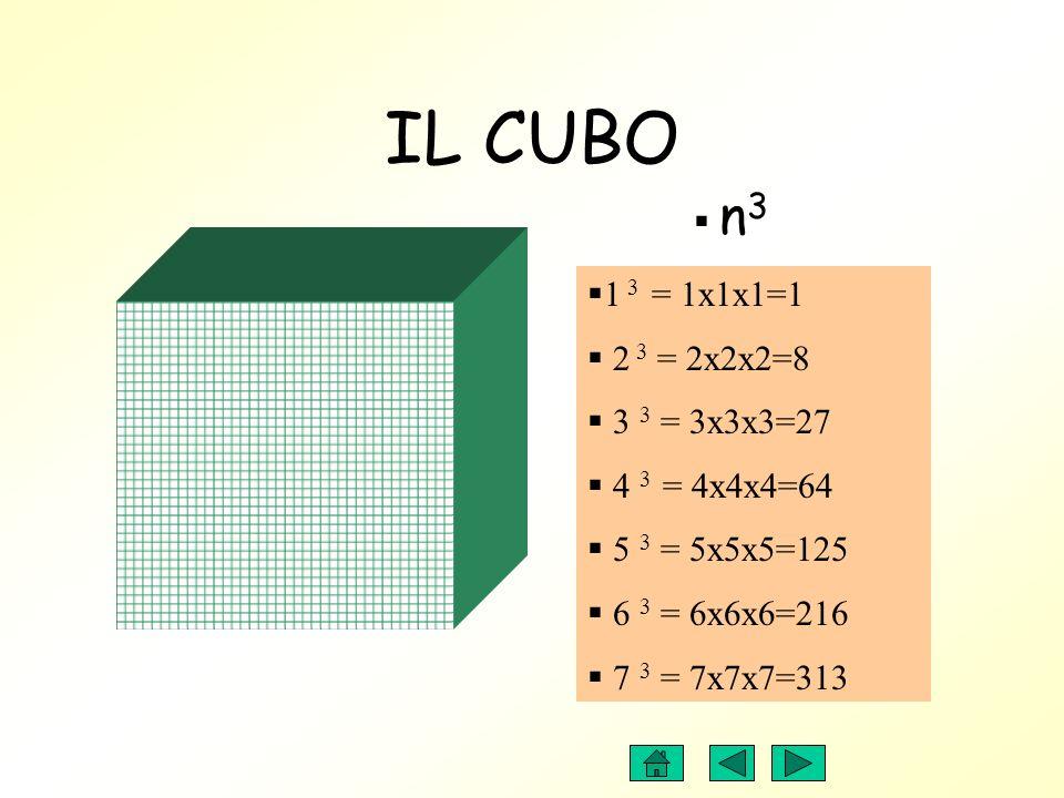 IL CUBO 1 3 = 1x1x1=1 2 3 = 2x2x2=8 3 3 = 3x3x3=27 4 3 = 4x4x4=64 5 3 = 5x5x5=125 6 3 = 6x6x6=216 7 3 = 7x7x7=313 n 3